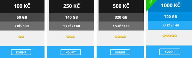Ceník kreditů na FastShare